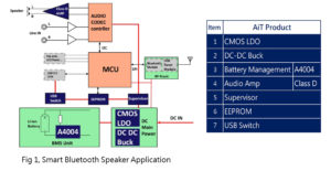 Battery Management Solution – Power Management Expert – AiT Semiconductor Inc.